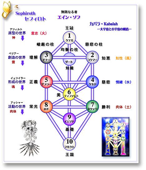 人生をたくさんの喜びで満たすセフィロトの樹9つの教え