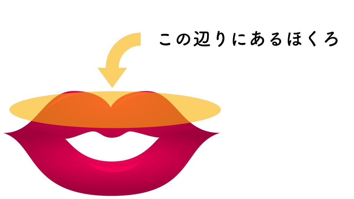 上唇にあるほくろの意味や運勢についてのイメージ