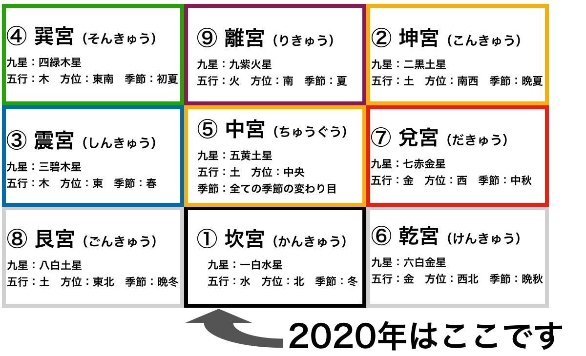 三碧木星の2020年の運勢とは?のイメージ