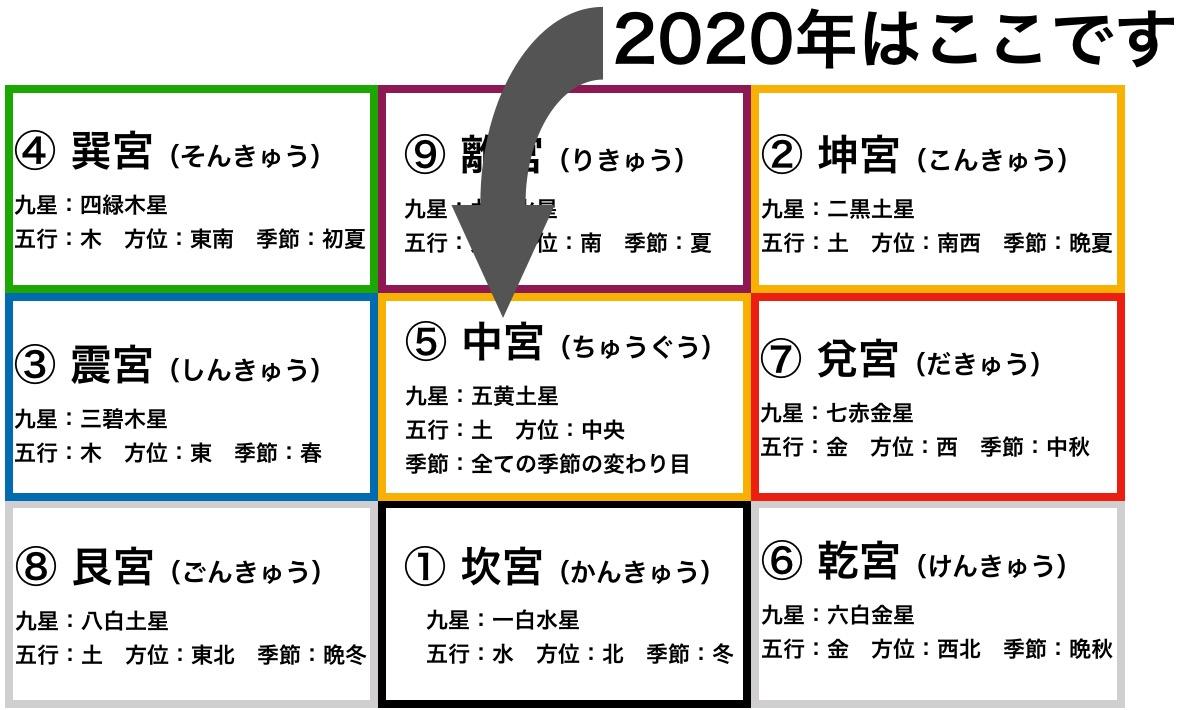 七赤金星の2020年の運勢とは?のイメージ