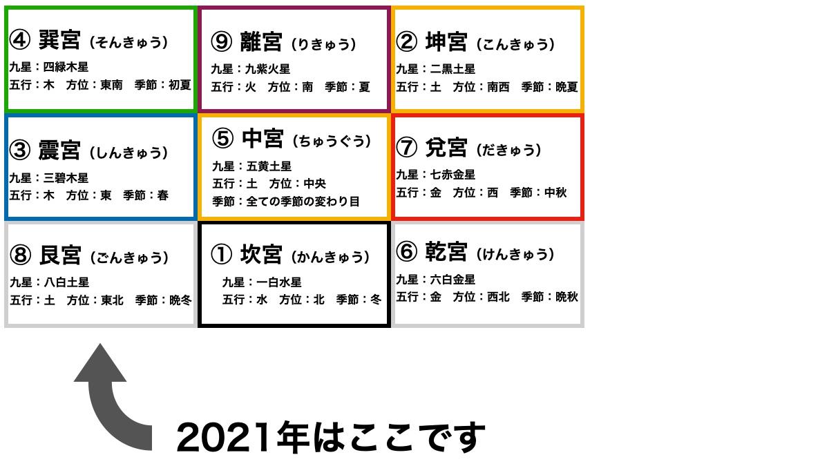 九紫火星(きゅうしかせい)の2021年の運勢