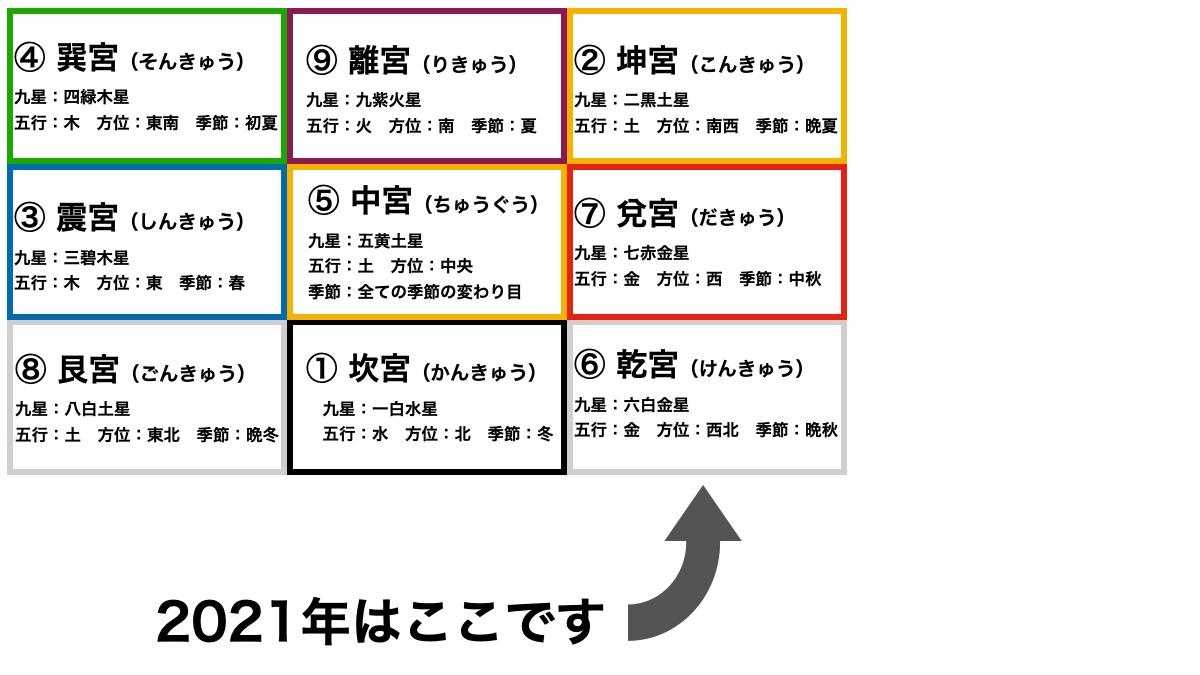 七赤金星(しちせききんせい)の2021年の運勢