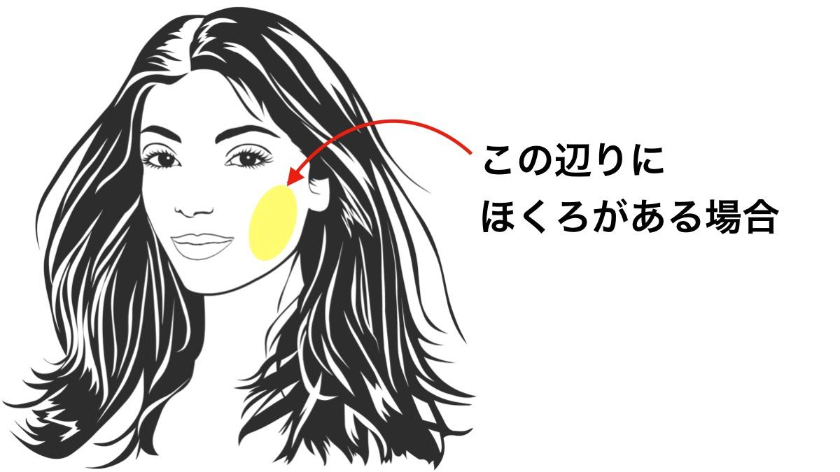 ほくろ占いで頬(ほお)の周りにあるほくろが意味する運勢