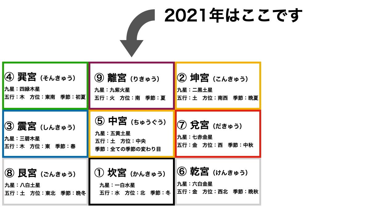 2021年の一白水星(いっぱくすいせい)の運勢