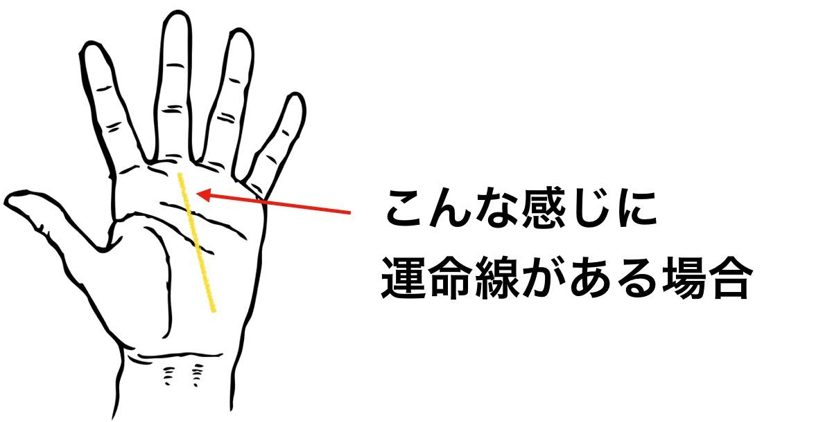運命線が、小指の下から中指に向かってまっすぐ伸びている
