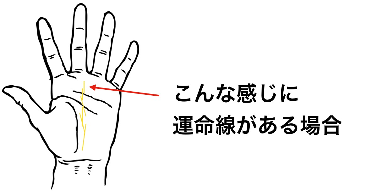運命線が、中指まで伸びているが短い線が連なっている